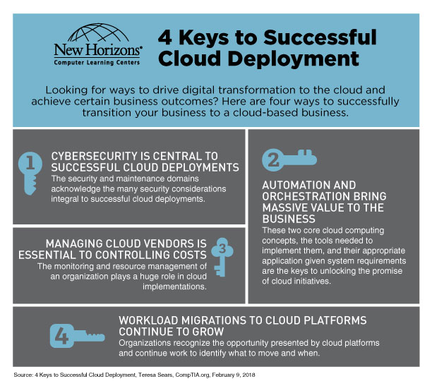4 Keys to Successful Cloud Deployment